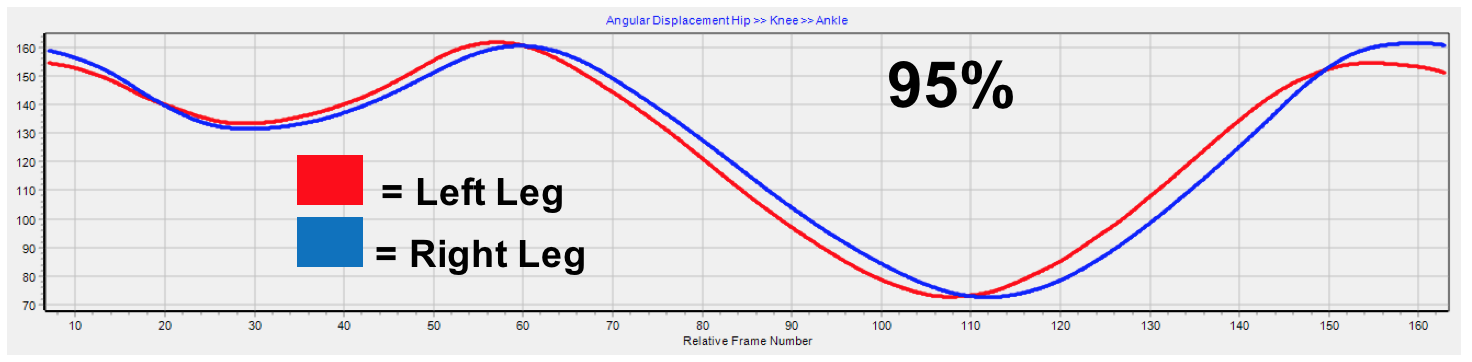 3e2435b31b9 Average Knee angle from 10 frames before first foot contact to 10 frames  after next foot contact in the flat shoe. The red line indicates the  Average Knee ...